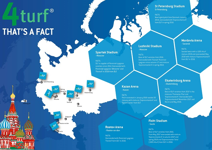 DLF main supplier to the Russian stadiums Kazan Russia Map Soccer Field on