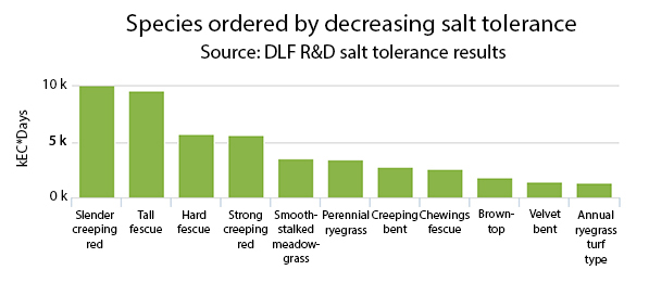 Species ordered by decreasing salt tolerance chart